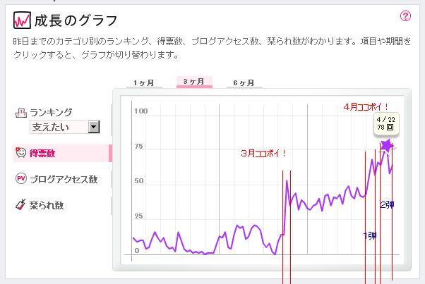 blogramの得票数グラフ